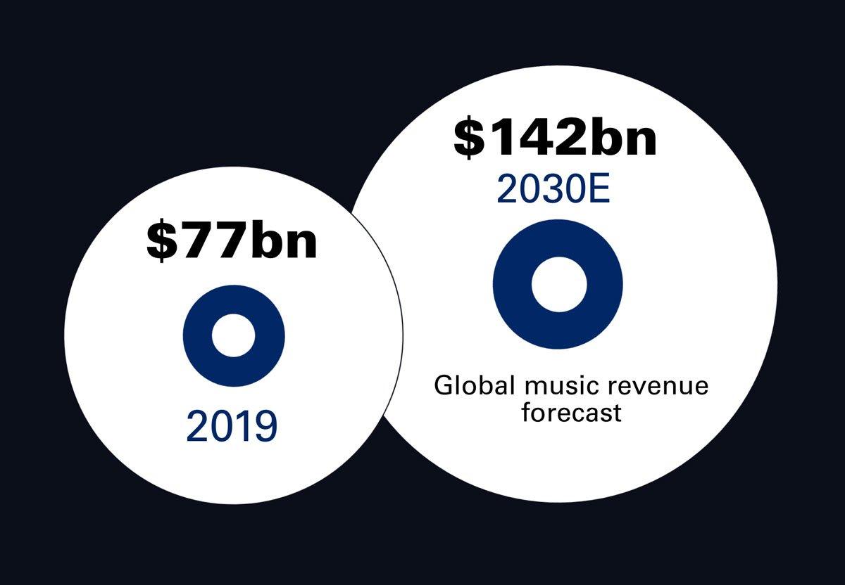 goldman sachs music in the air graph income
